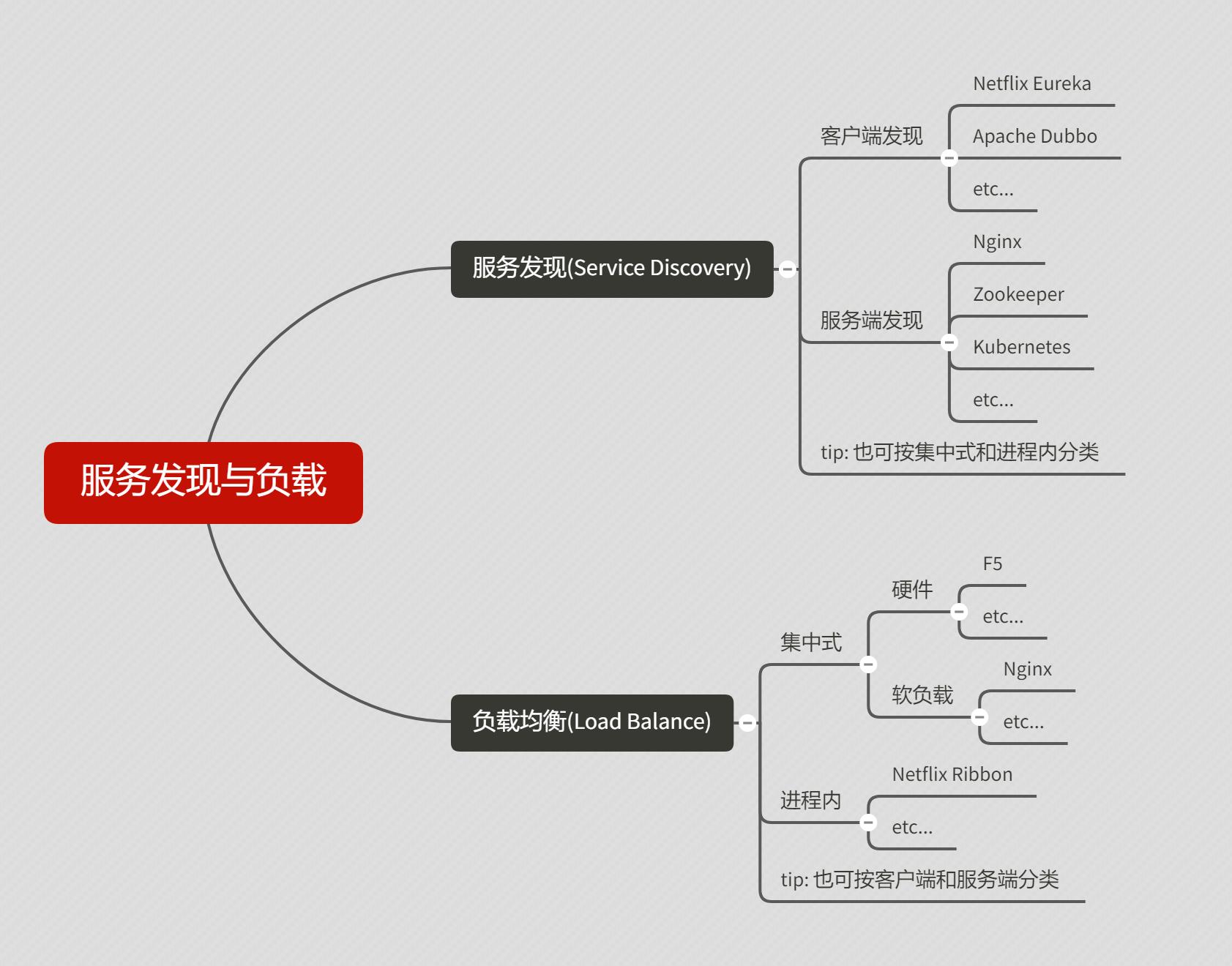 服务发现与负载模式分类