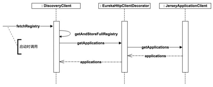 Eureka Client Consumer Fetch Service Registries