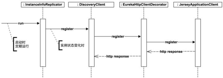 Eureka Client Provider Register