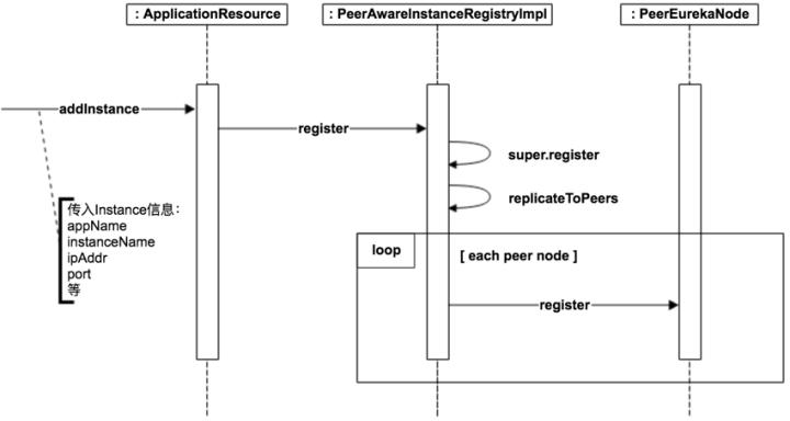 Eureka Server Register